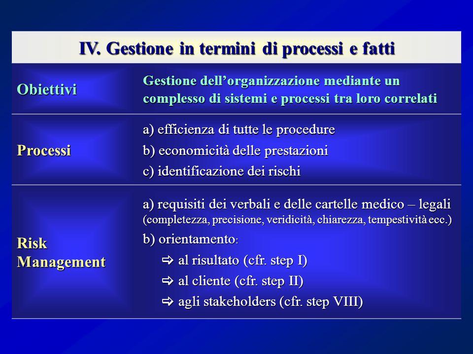 IV. Gestione in termini di processi e fatti Obiettivi Gestione dell'organizzazione mediante un complesso di sistemi e processi tra loro correlati Proc