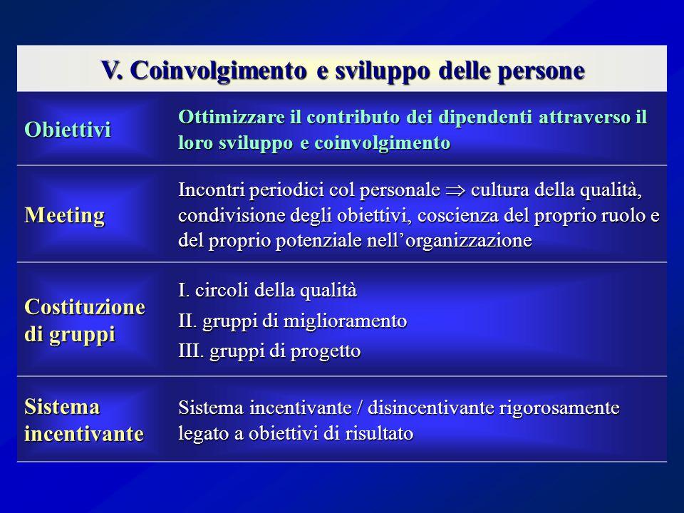 V. Coinvolgimento e sviluppo delle persone Obiettivi Ottimizzare il contributo dei dipendenti attraverso il loro sviluppo e coinvolgimento Meeting Inc