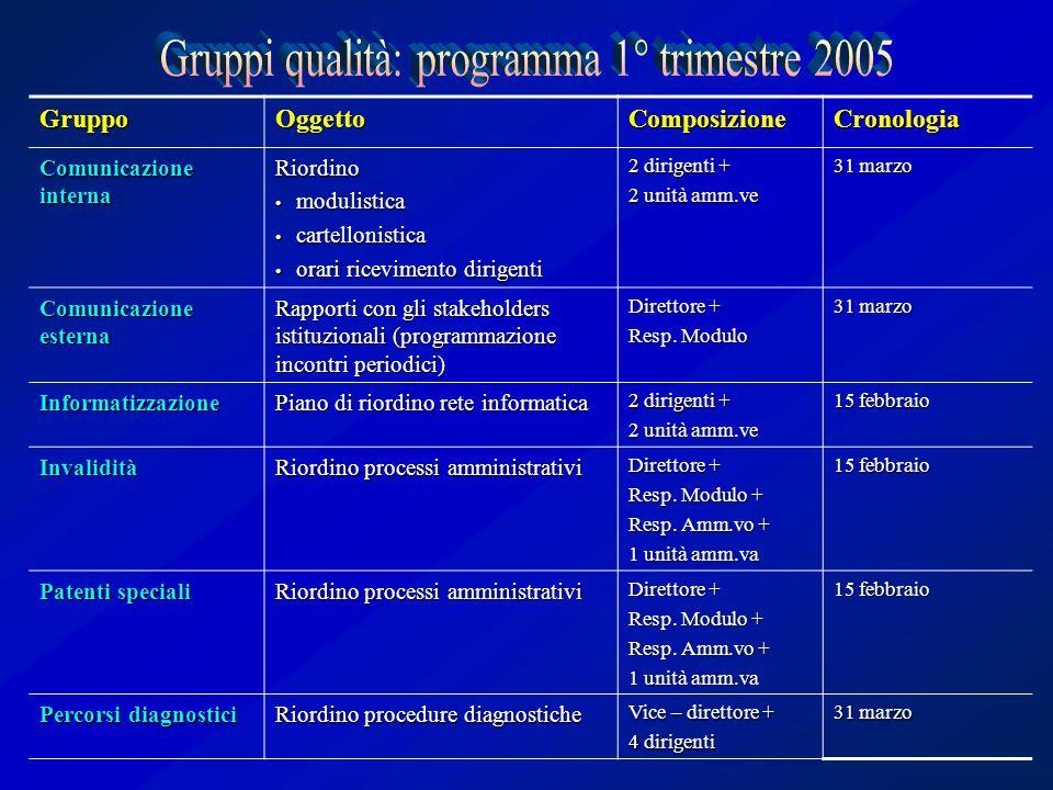 GruppoOggettoComposizioneCronologia Comunicazione interna Riordino modulistica modulistica cartellonistica cartellonistica orari ricevimento dirigenti