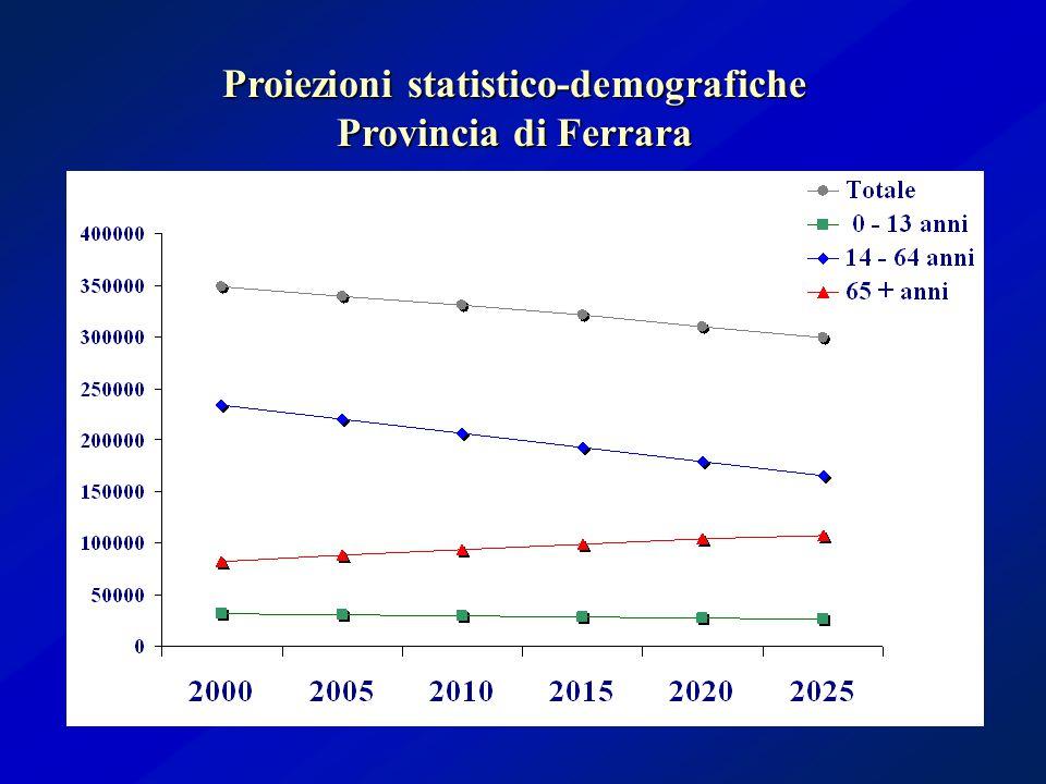 Proiezioni statistico-demografiche Provincia di Ferrara