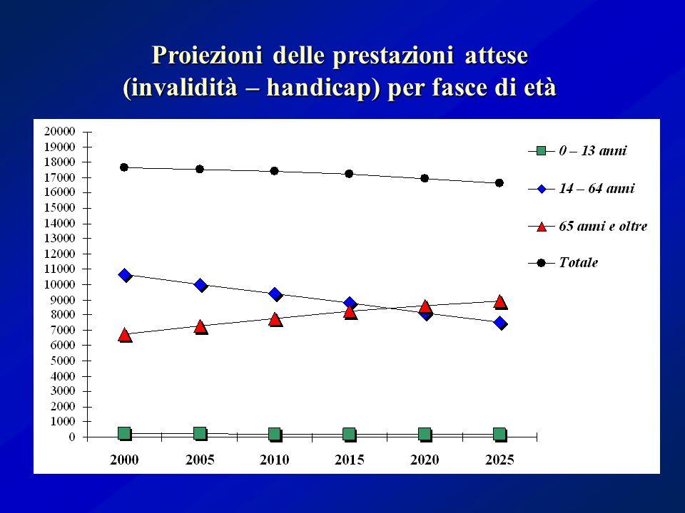 Proiezioni delle prestazioni attese (invalidità – handicap) per fasce di età