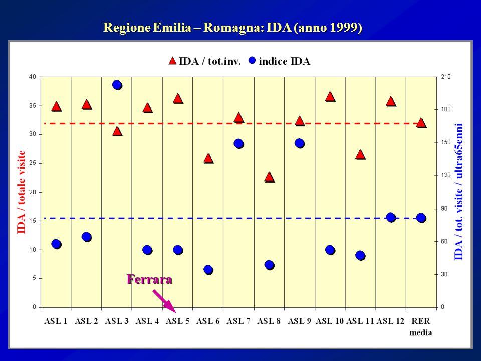 Regione Emilia – Romagna: IDA (anno 1999) Ferrara