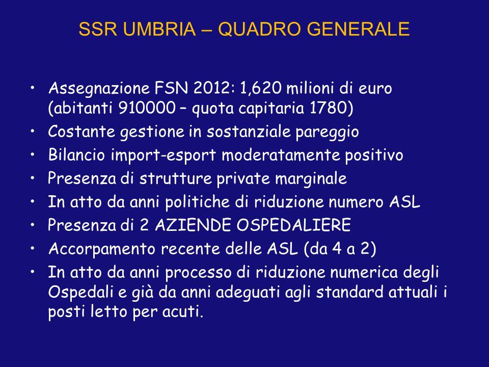 SSR UMBRIA – QUADRO GENERALE Assegnazione FSN 2012: 1,620 milioni di euro (abitanti 910000 – quota capitaria 1780) Costante gestione in sostanziale pa