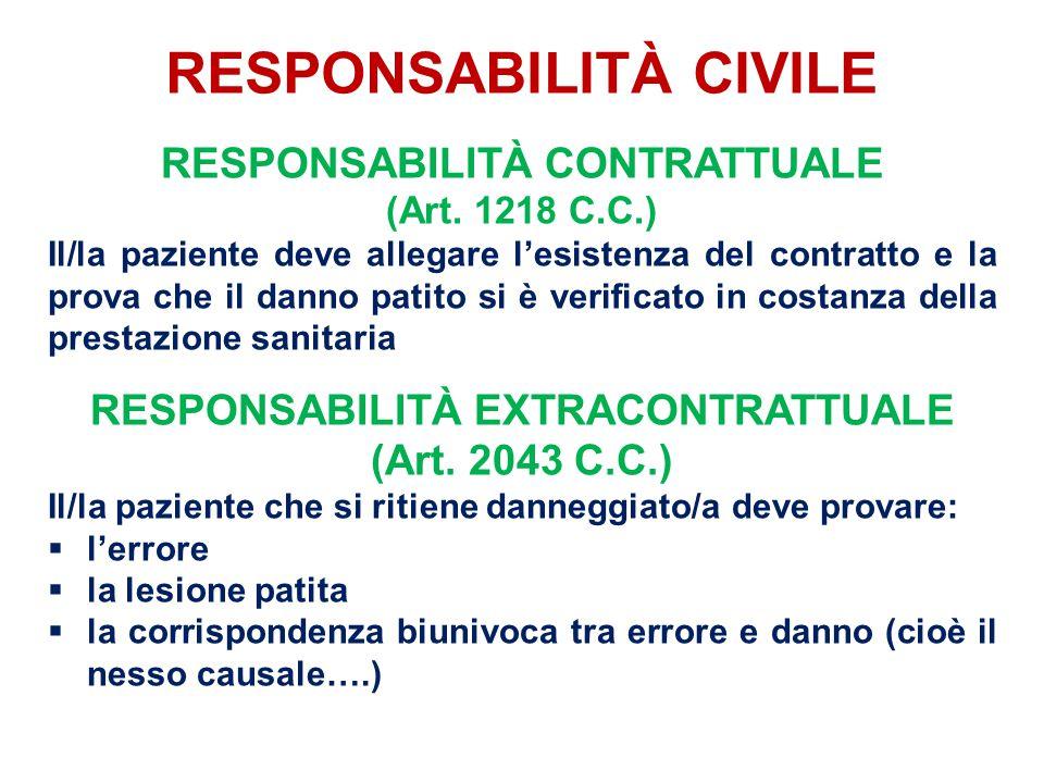 RESPONSABILITÀ CIVILE RESPONSABILITÀ CONTRATTUALE (Art. 1218 C.C.) Il/la paziente deve allegare l'esistenza del contratto e la prova che il danno pati