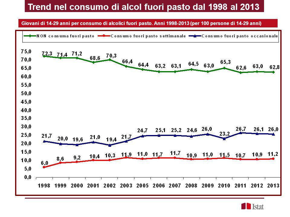 Giovani di 14-29 anni per consumo di alcolici fuori pasto. Anni 1998-2013 (per 100 persone di 14-29 anni) Trend nel consumo di alcol fuori pasto dal 1
