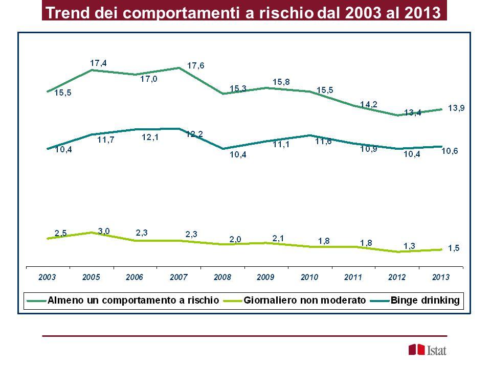 Trend dei comportamenti a rischio dal 2003 al 2013