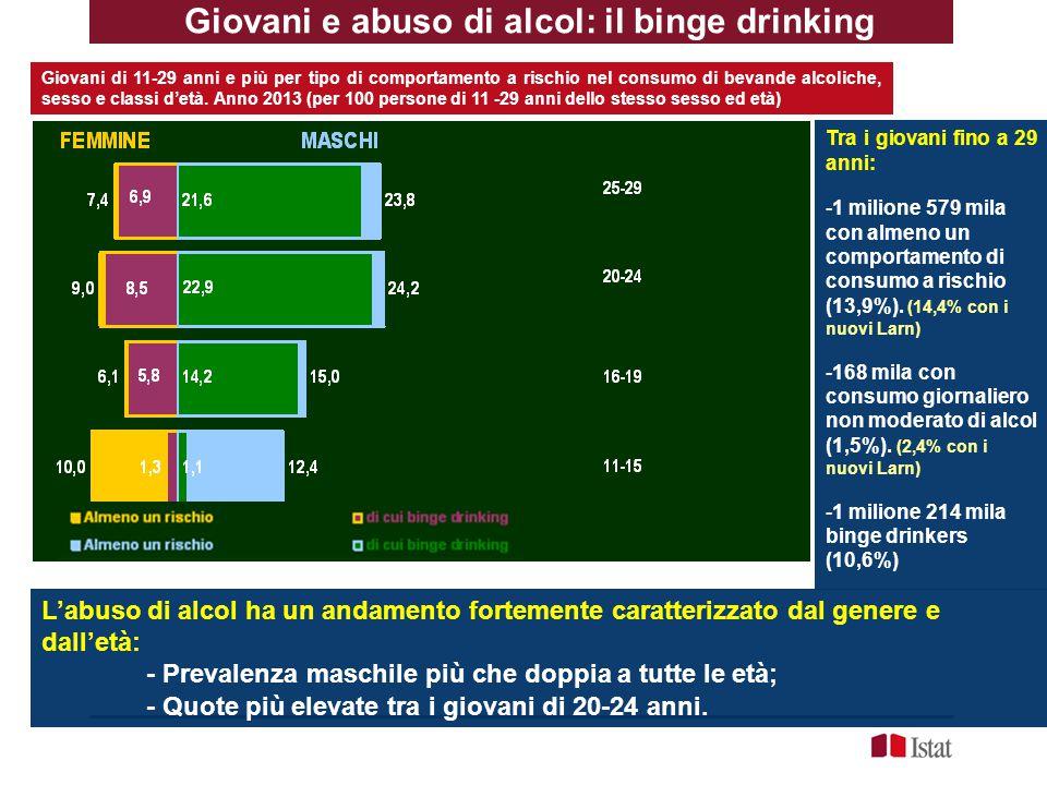 Giovani e abuso di alcol: il binge drinking Giovani di 11-29 anni e più per tipo di comportamento a rischio nel consumo di bevande alcoliche, sesso e classi d'età.
