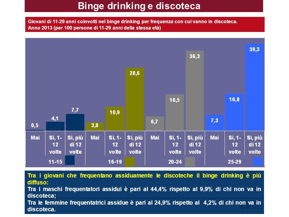 Binge drinking e discoteca Giovani di 11-29 anni coinvolti nel binge drinking per frequenza con cui vanno in discoteca.