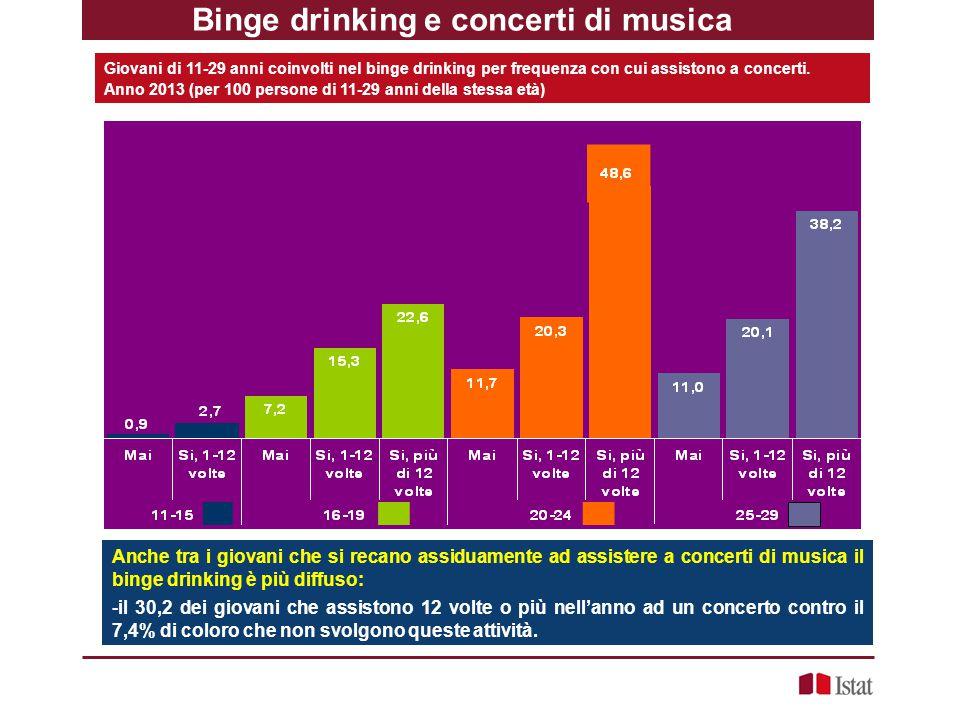 Binge drinking e concerti di musica Giovani di 11-29 anni coinvolti nel binge drinking per frequenza con cui assistono a concerti. Anno 2013 (per 100