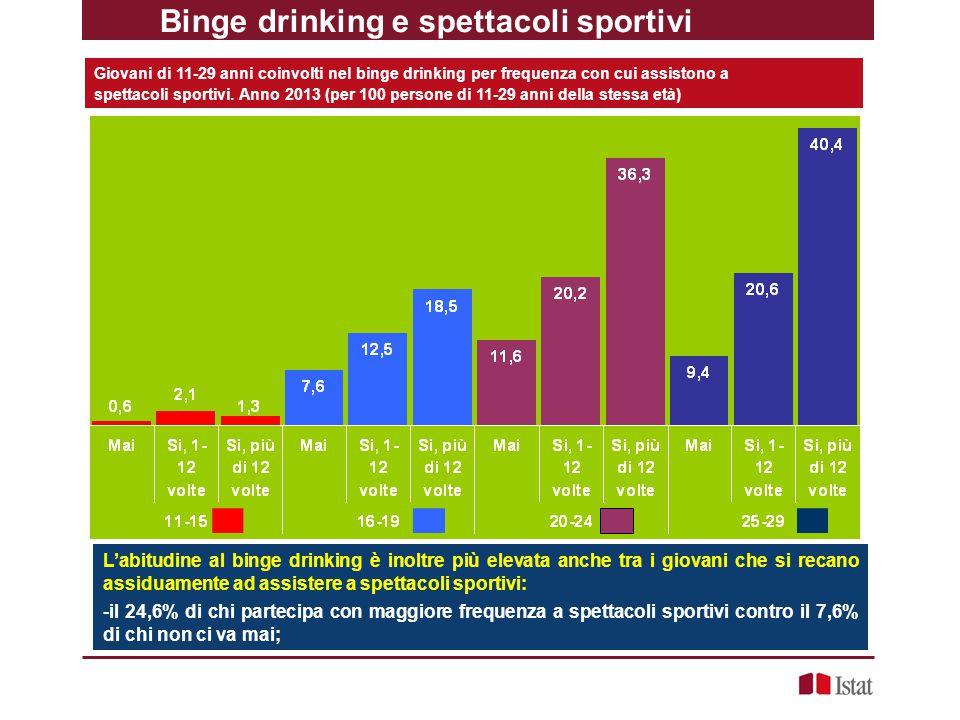 Binge drinking e spettacoli sportivi Giovani di 11-29 anni coinvolti nel binge drinking per frequenza con cui assistono a spettacoli sportivi. Anno 20