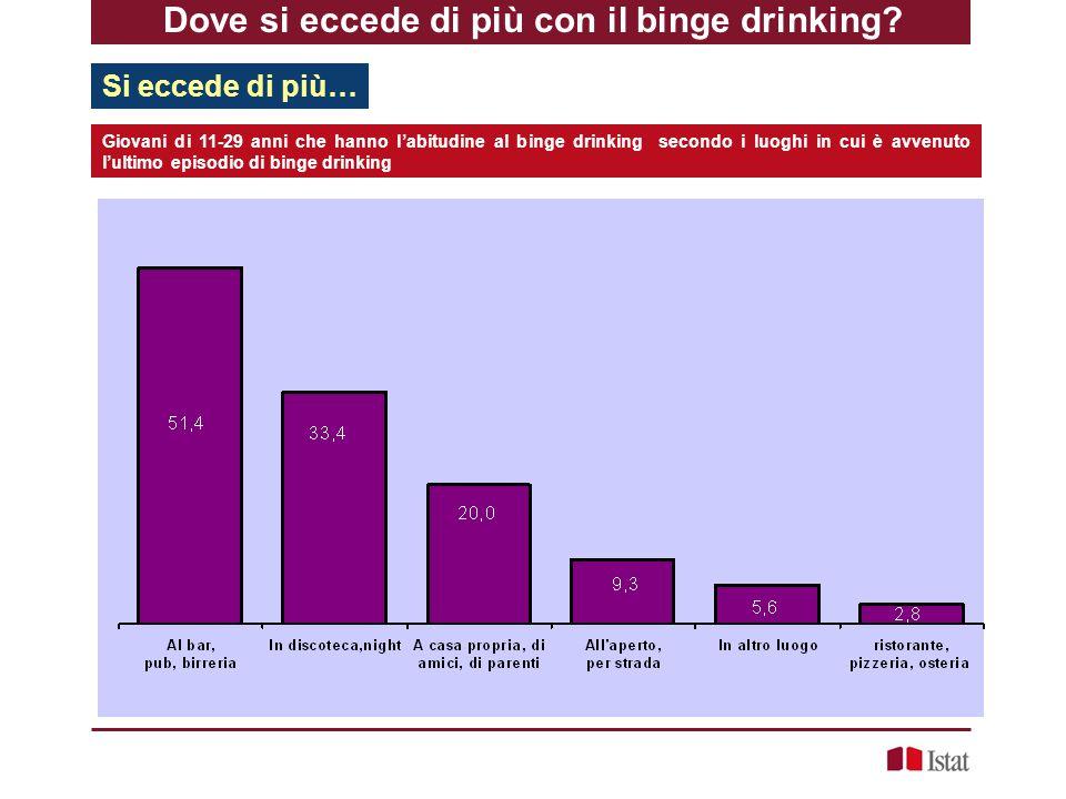 Dove si eccede di più con il binge drinking? Si eccede di più… Giovani di 11-29 anni che hanno l'abitudine al binge drinking secondo i luoghi in cui è