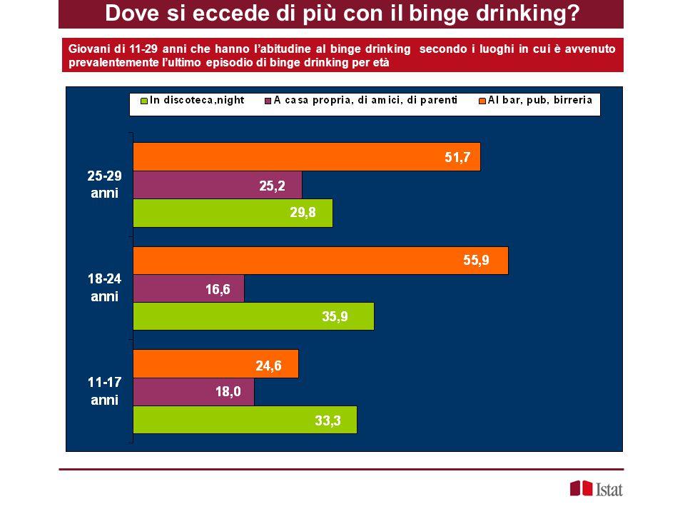 Giovani di 11-29 anni che hanno l'abitudine al binge drinking secondo i luoghi in cui è avvenuto prevalentemente l'ultimo episodio di binge drinking p