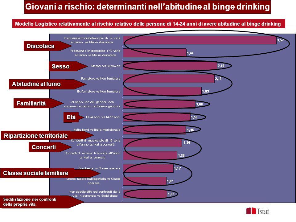 Modello Logistico relativamente al rischio relativo delle persone di 14-24 anni di avere abitudine al binge drinkingDiscoteca Abitudine al fumo Sesso