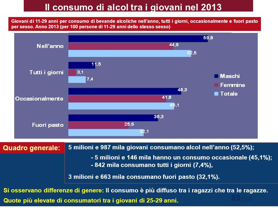 Trend nel consumo di alcol dal 1998 al 2013 Quadro generale Nel lungo periodo sta cambiando il modello di consumo: si riduce la quota di consumatori giornalieri, aumenta quella dei consumatori occasionali e il consumo di alcolici fuori pasto.