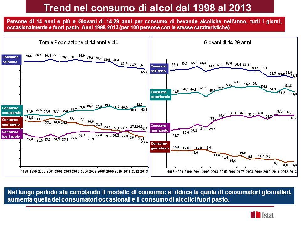 Trend nel consumo di alcol dal 1998 al 2013 Quadro generale Nel lungo periodo sta cambiando il modello di consumo: si riduce la quota di consumatori g