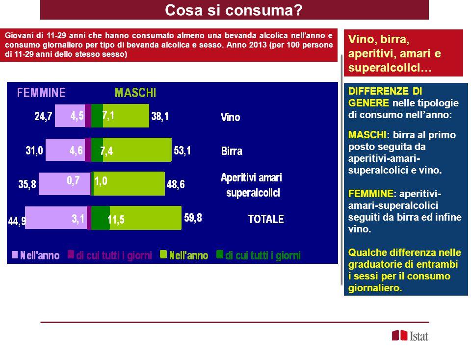 Trend nelle tipologie di consumi dal 1998 al 2013 Persone di 14 anni e più e Giovani di 14-29 anni per tipologie di consumi.