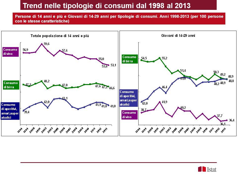 Trend nelle tipologie di consumi dal 1998 al 2013 Persone di 14 anni e più e Giovani di 14-29 anni per tipologie di consumi. Anni 1998-2013 (per 100 p