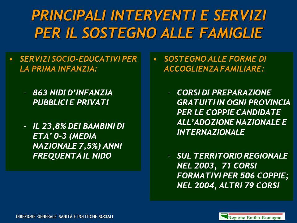 PRINCIPALI INTERVENTI E SERVIZI PER IL SOSTEGNO ALLE FAMIGLIE SERVIZI SOCIO-EDUCATIVI PER LA PRIMA INFANZIA: 863 NIDI D'INFANZIA PUBBLICI E PRIVATI IL 23,8% DEI BAMBINI DI ETA' 0-3 (MEDIA NAZIONALE 7,5%) ANNI FREQUENTA IL NIDO SOSTEGNO ALLE FORME DI ACCOGLIENZA FAMILIARE: CORSI DI PREPARAZIONE GRATUITI IN OGNI PROVINCIA PER LE COPPIE CANDIDATE ALL'ADOZIONE NAZIONALE E INTERNAZIONALE SUL TERRITORIO REGIONALE NEL 2003, 71 CORSI FORMATIVI PER 506 COPPIE; NEL 2004, ALTRI 79 CORSI DIREZIONE GENERALE SANITÀ E POLITICHE SOCIALI