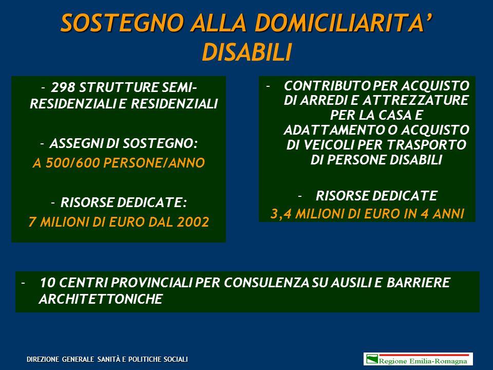 SOSTEGNO ALLA DOMICILIARITA' SOSTEGNO ALLA DOMICILIARITA' DISABILI 298 STRUTTURE SEMI- RESIDENZIALI E RESIDENZIALI ASSEGNI DI SOSTEGNO: A 500/600 PERSONE/ANNO RISORSE DEDICATE: 7 MILIONI DI EURO DAL 2002 CONTRIBUTO PER ACQUISTO DI ARREDI E ATTREZZATURE PER LA CASA E ADATTAMENTO O ACQUISTO DI VEICOLI PER TRASPORTO DI PERSONE DISABILI RISORSE DEDICATE 3,4 MILIONI DI EURO IN 4 ANNI 10 CENTRI PROVINCIALI PER CONSULENZA SU AUSILI E BARRIERE ARCHITETTONICHE DIREZIONE GENERALE SANITÀ E POLITICHE SOCIALI