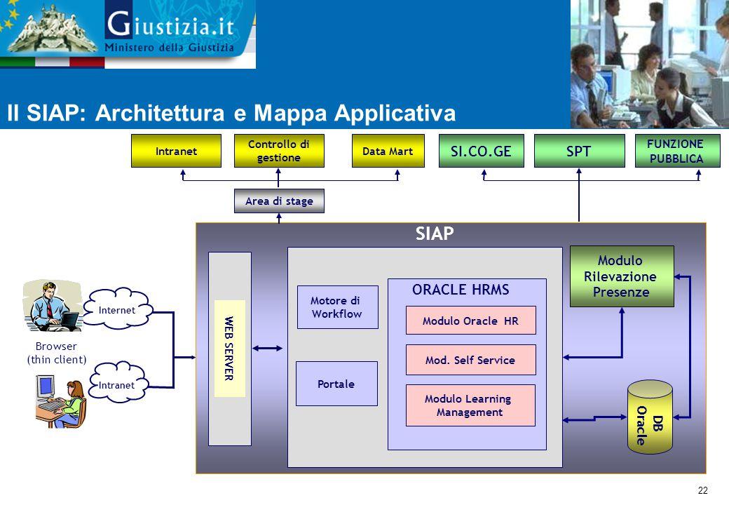 22 Il SIAP: Architettura e Mappa Applicativa SI.CO.GE Internet Intranet Browser (thin client) Modulo Rilevazione Presenze SIAP DB Oracle WEB SERVER ORACLE HRMS Modulo Oracle HR Mod.