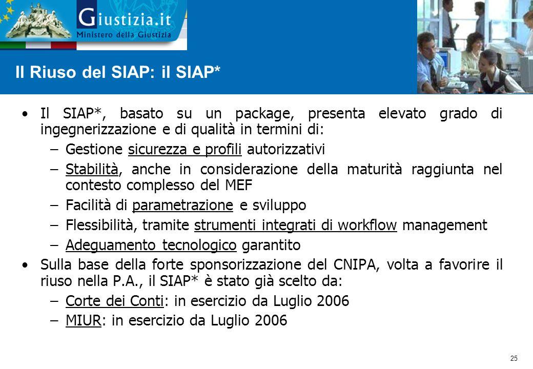 25 Il SIAP*, basato su un package, presenta elevato grado di ingegnerizzazione e di qualità in termini di: –Gestione sicurezza e profili autorizzativi –Stabilità, anche in considerazione della maturità raggiunta nel contesto complesso del MEF –Facilità di parametrazione e sviluppo –Flessibilità, tramite strumenti integrati di workflow management –Adeguamento tecnologico garantito Sulla base della forte sponsorizzazione del CNIPA, volta a favorire il riuso nella P.A., il SIAP* è stato già scelto da: –Corte dei Conti: in esercizio da Luglio 2006 –MIUR: in esercizio da Luglio 2006 Il Riuso del SIAP: il SIAP*