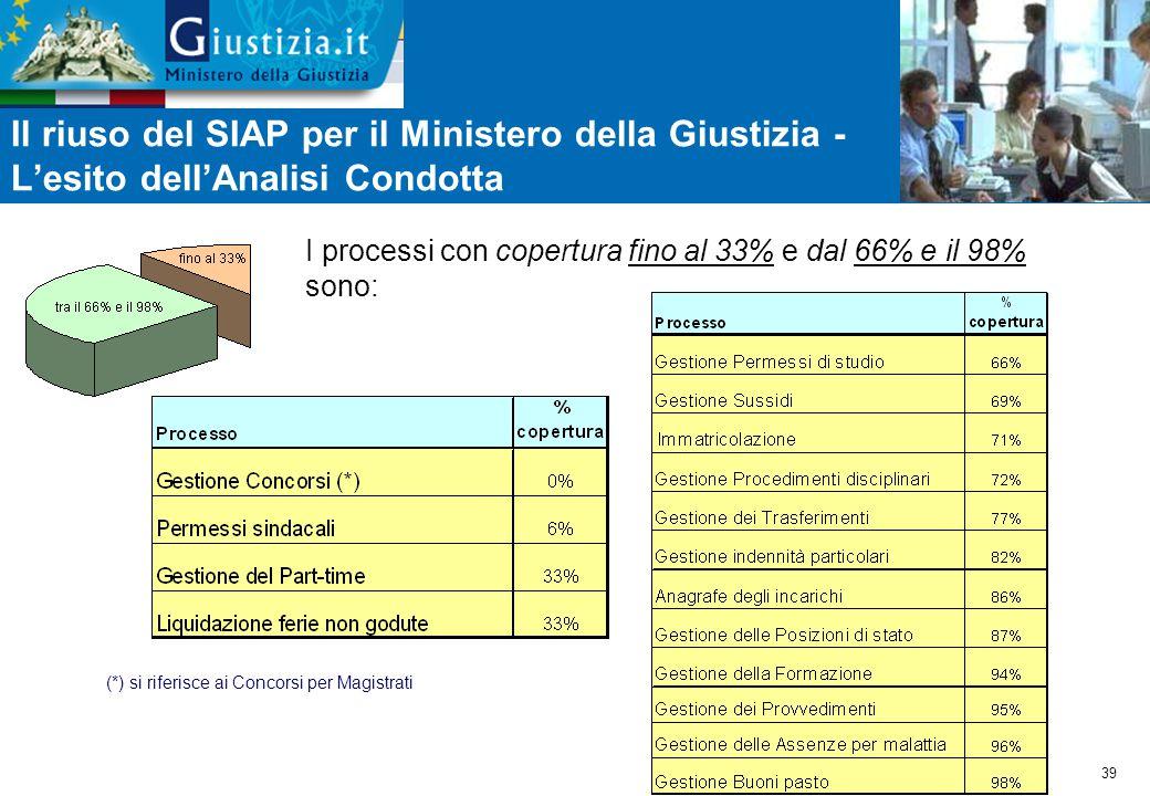39 I processi con copertura fino al 33% e dal 66% e il 98% sono: Il riuso del SIAP per il Ministero della Giustizia - L'esito dell'Analisi Condotta (*) si riferisce ai Concorsi per Magistrati