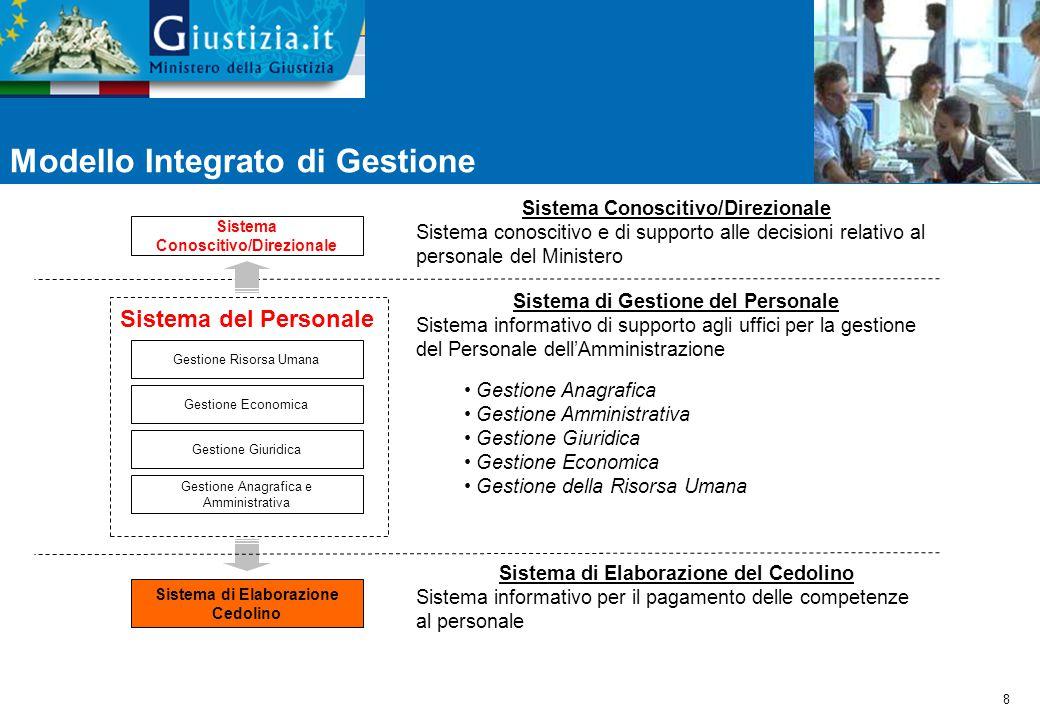 8 Sistema di Gestione del Personale Sistema informativo di supporto agli uffici per la gestione del Personale dell'Amministrazione Gestione Anagrafica Gestione Amministrativa Gestione Giuridica Gestione Economica Gestione della Risorsa Umana Modello Integrato di Gestione Sistema di Elaborazione Cedolino Gestione Economica Sistema Conoscitivo/Direzionale Gestione Giuridica Gestione Anagrafica e Amministrativa Gestione Risorsa Umana Sistema del Personale Sistema Conoscitivo/Direzionale Sistema conoscitivo e di supporto alle decisioni relativo al personale del Ministero Sistema di Elaborazione del Cedolino Sistema informativo per il pagamento delle competenze al personale