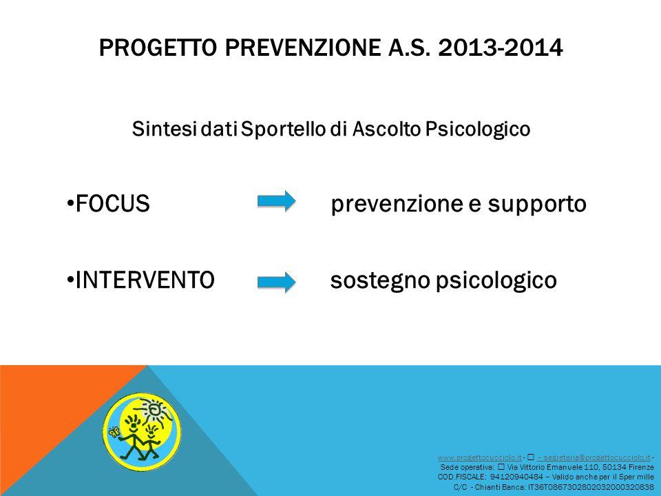 PROGETTO PREVENZIONE A.S. 2013-2014 Sintesi dati Sportello di Ascolto Psicologico FOCUS prevenzione e supporto INTERVENTO sostegno psicologico www.pro