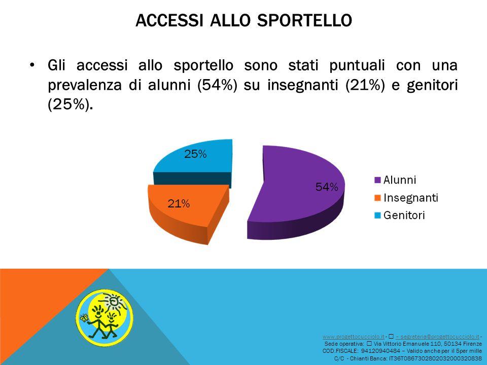ACCESSI ALLO SPORTELLO Gli accessi allo sportello sono stati puntuali con una prevalenza di alunni (54%) su insegnanti (21%) e genitori (25%). www.pro