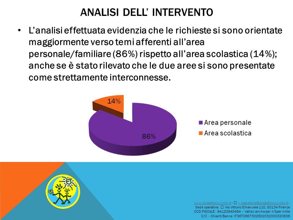 ANALISI DELL' INTERVENTO L'analisi effettuata evidenzia che le richieste si sono orientate maggiormente verso temi afferenti all'area personale/famili