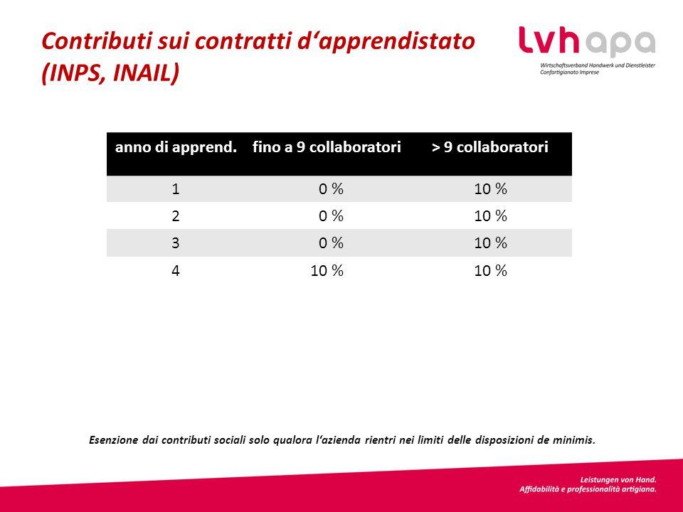 Contributi sui contratti d'apprendistato (INPS, INAIL) anno di apprend.fino a 9 collaboratori> 9 collaboratori 1 0 %10 % 2 0 %10 % 3 0 %10 % 4 Esenzione dai contributi sociali solo qualora l'azienda rientri nei limiti delle disposizioni de minimis.