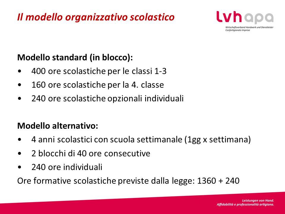 Il modello organizzativo scolastico Modello standard (in blocco): 400 ore scolastiche per le classi 1-3 160 ore scolastiche per la 4.