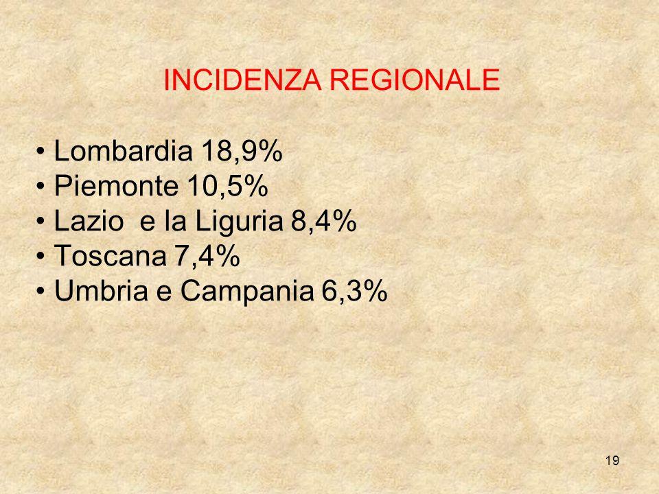 19 INCIDENZA REGIONALE Lombardia 18,9% Piemonte 10,5% Lazio e la Liguria 8,4% Toscana 7,4% Umbria e Campania 6,3%