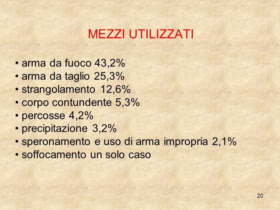 20 MEZZI UTILIZZATI arma da fuoco 43,2% arma da taglio 25,3% strangolamento 12,6% corpo contundente 5,3% percosse 4,2% precipitazione 3,2% speronament