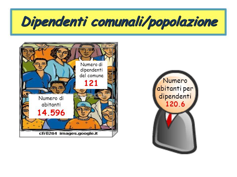 Dipendenti comunali/popolazione Numero abitanti per dipendenti 120.6 Numero di abitanti 14.596 Numero di dipendenti del comune 121