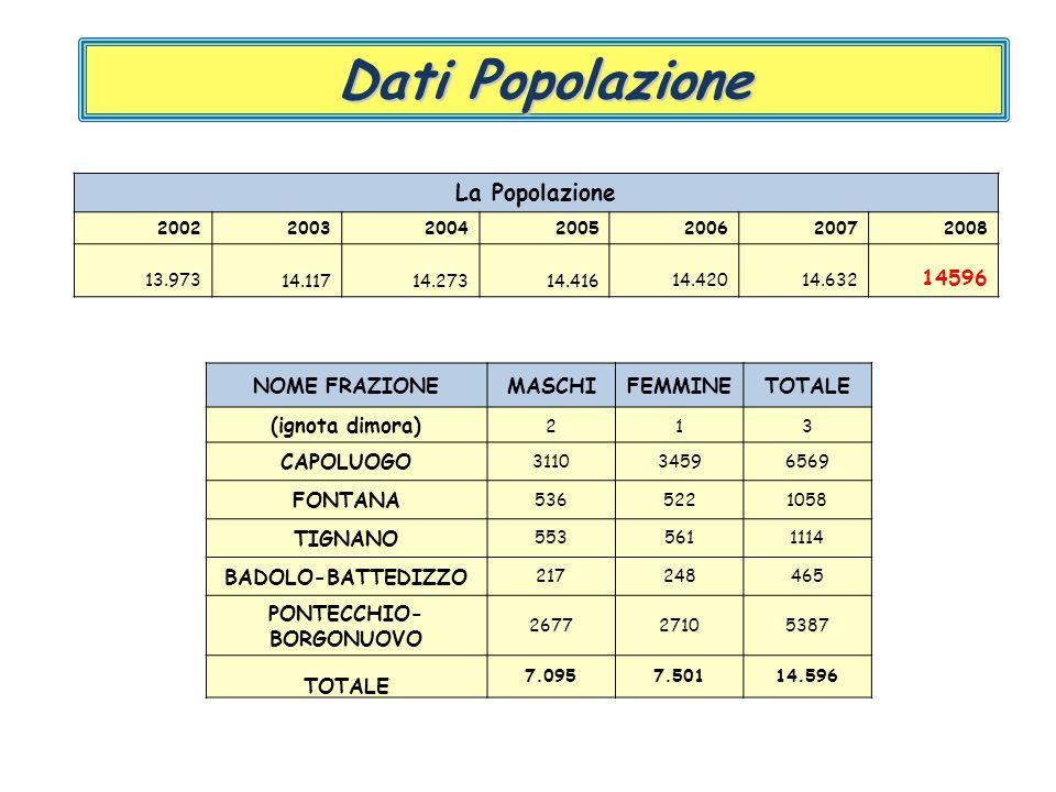 Dati Popolazione Kmq di estensioneKmq di estensione Densità demograficaDensità demografica Km di stradeKm di strade Tonnellate di rifiuti trattatiTonn