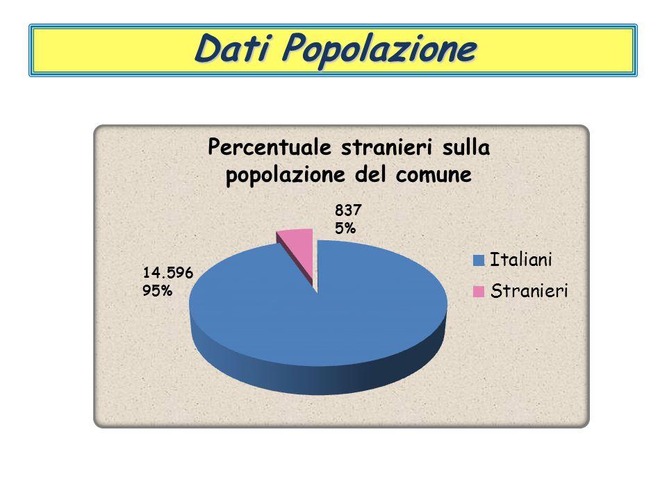 Dati Popolazione 14.596 95% Percentuale stranieri sulla popolazione del comune 837 5%