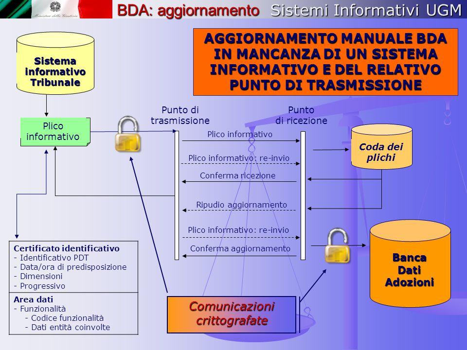 Sistemi Informativi UGM Punto di trasmissione Sistema informativo Tribunale Plico informativo Punto di ricezione Plico informativo Plico informativo: