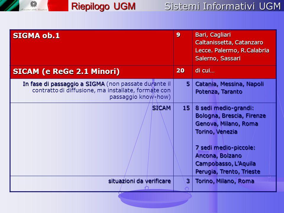 Sistemi Informativi UGM Riepilogo UGM SIGMA ob.1 9 Bari, Cagliari Caltanissetta, Catanzaro Lecce. Palermo, R.Calabria Salerno, Sassari SICAM (e ReGe 2