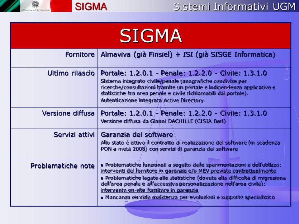 Sistemi Informativi UGM SIGMASIGMAFornitore Almaviva (già Finsiel) + ISI (già SISGE Informatica) Ultimo rilascio Portale: 1.2.0.1 - Penale: 1.2.2.0 -