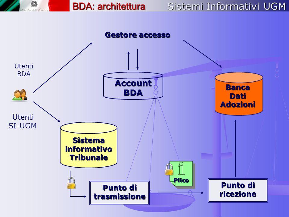 Sistemi Informativi UGM Gestore accesso Banca Dati Adozioni Punto di ricezione Punto di trasmissione Sistema informativo Tribunale Account BDA Utenti