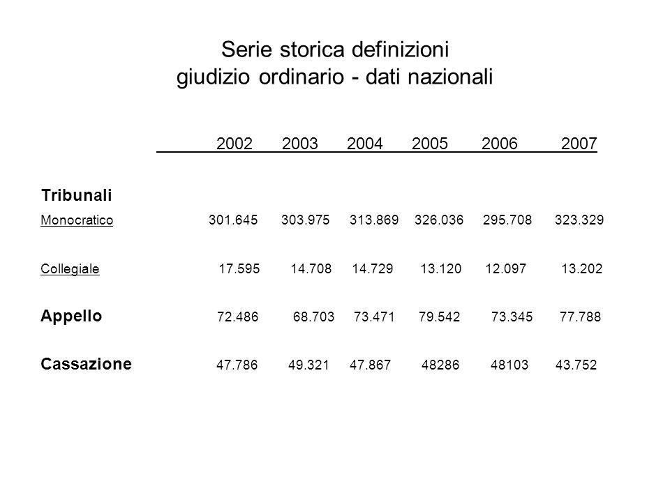 Serie storica definizioni giudizio ordinario - dati nazionali 2002 2003 2004 2005 2006 2007 Tribunali Monocratico 301.645 303.975 313.869 326.036 295.