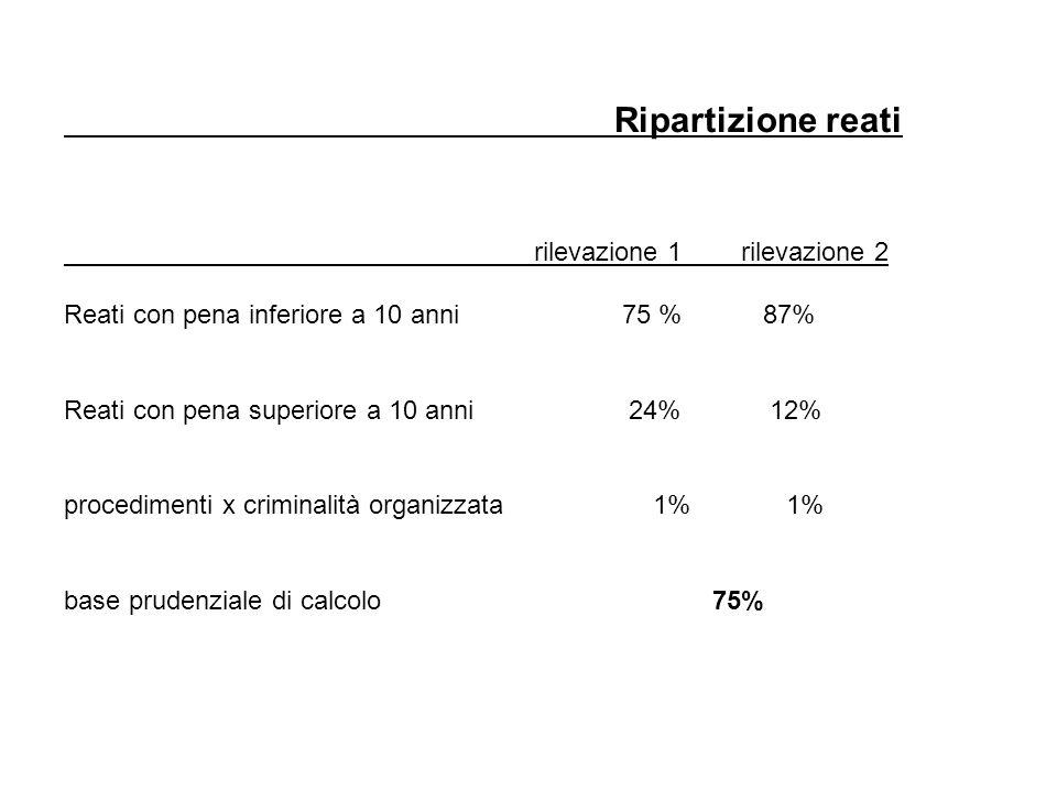 Ripartizione reati rilevazione 1 rilevazione 2 Reati con pena inferiore a 10 anni 75 % 87% Reati con pena superiore a 10 anni 24% 12% procedimenti x criminalità organizzata 1% 1% base prudenziale di calcolo 75%