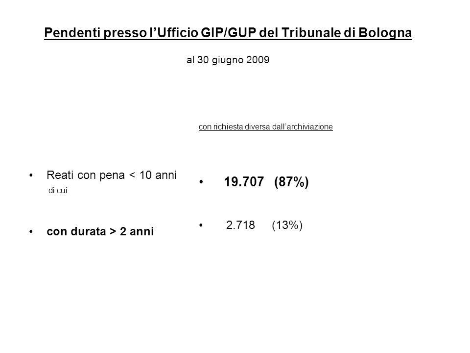 Pendenti presso l'Ufficio GIP/GUP del Tribunale di Bologna al 30 giugno 2009 Reati con pena < 10 anni di cui con durata > 2 anni con richiesta diversa dall'archiviazione 19.707 (87%) 2.718 (13%)