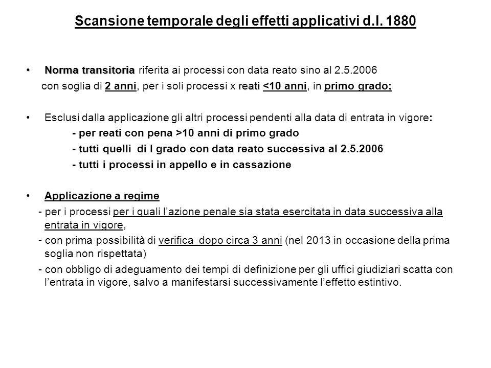 Scansione temporale degli effetti applicativi d.l. 1880 Norma transitoriaNorma transitoria riferita ai processi con data reato sino al 2.5.2006 reati