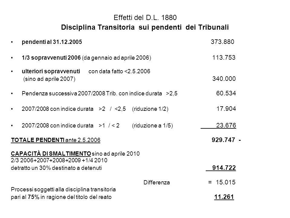 Effetti del D.L. 1880 Disciplina Transitoria sui pendenti dei Tribunali pendenti al 31.12.2005 373.880 1/3 sopravvenuti 2006 (da gennaio ad aprile 200