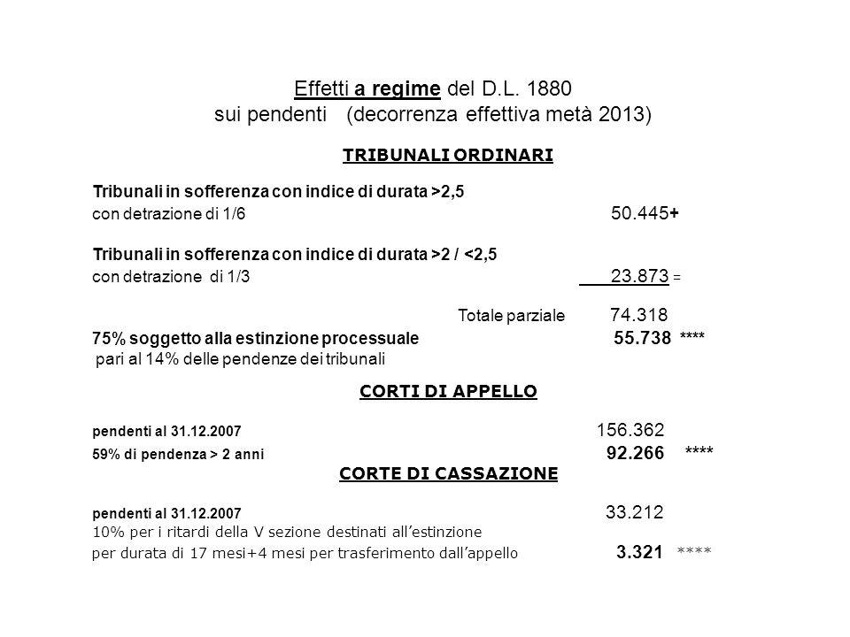 Effetti a regime del D.L. 1880 sui pendenti (decorrenza effettiva metà 2013) TRIBUNALI ORDINARI Tribunali in sofferenza con indice di durata >2,5 con