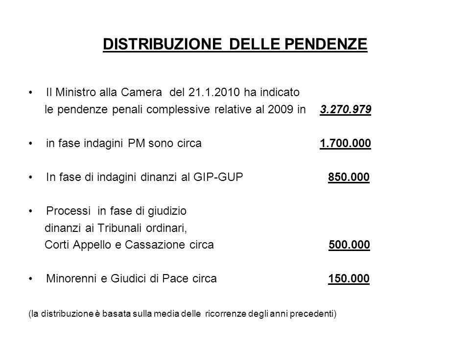 DISTRIBUZIONE DELLE PENDENZE Il Ministro alla Camera del 21.1.2010 ha indicato le pendenze penali complessive relative al 2009 in 3.270.979 in fase in