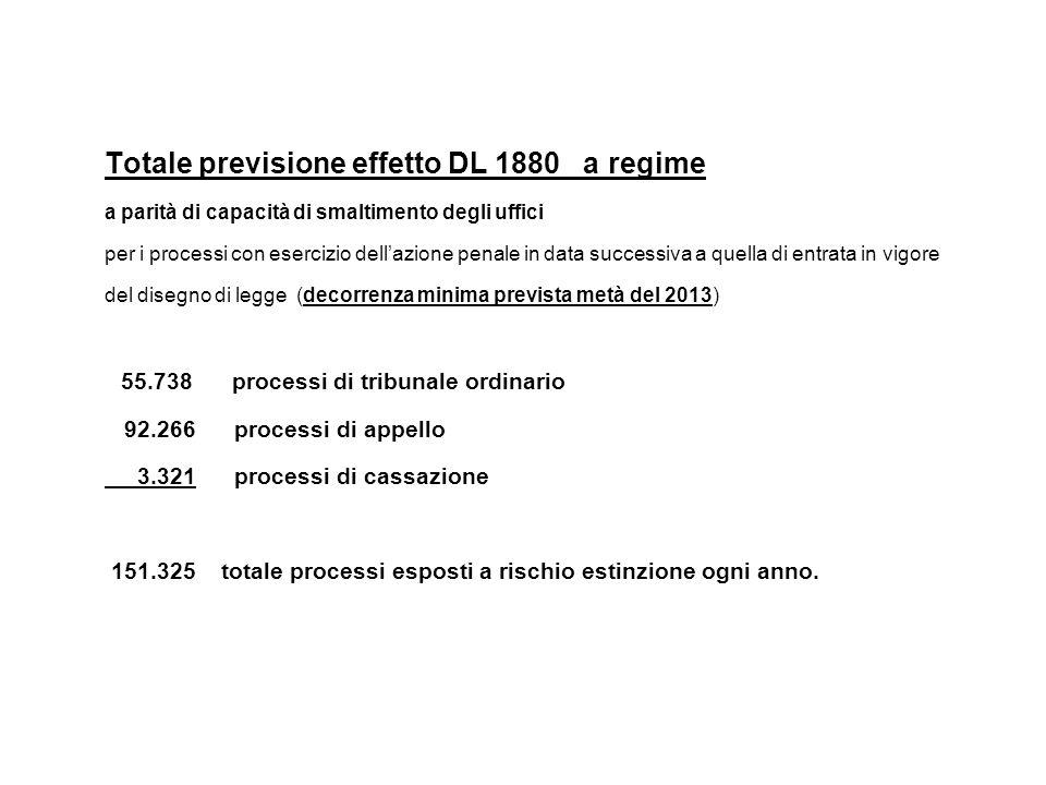 Totale previsione effetto DL 1880 a regime a parità di capacità di smaltimento degli uffici per i processi con esercizio dell'azione penale in data su