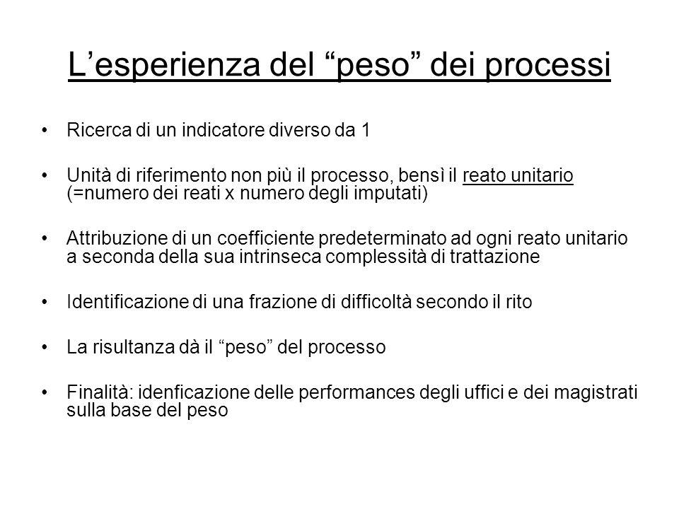 """L'esperienza del """"peso"""" dei processi Ricerca di un indicatore diverso da 1 Unità di riferimento non più il processo, bensì il reato unitario (=numero"""